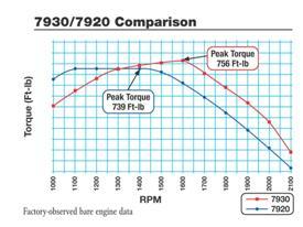 Confronto curve di coppia 7920 vs 7930